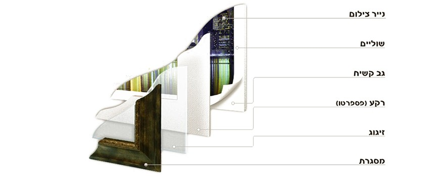 מבנה תמונה ממוסגרת